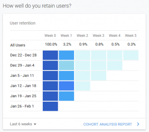 Google Analytics User Retention